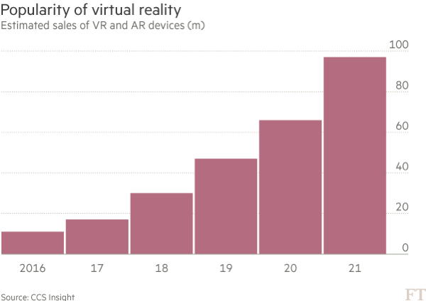 FT graph on VR popularity