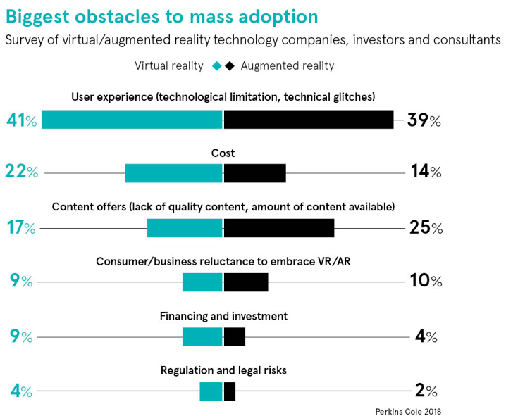Perkins Coie survey about obstacles to VR