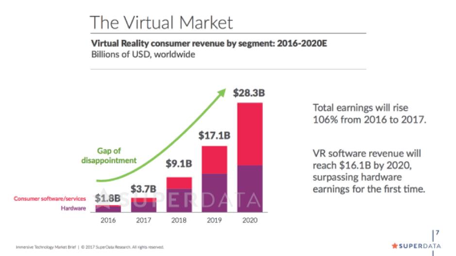 VR market growth graph
