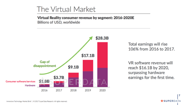 VR market growth graph