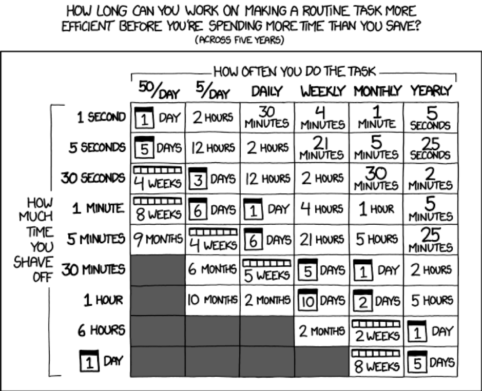 XKCD graph, used for The ultimate guide to automating business processes pillar page